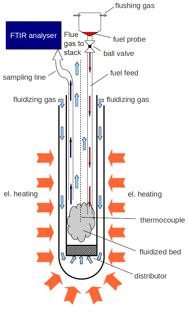 what is fluidized bed 2